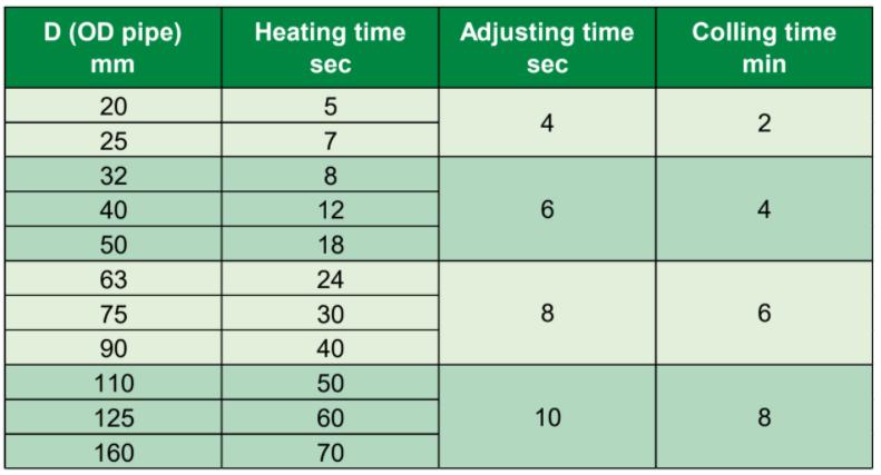table parameter yang disarankan saat penyambungan pipa PPR Rucika Kelen Green