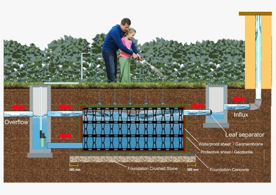 Rucika RainWater System sebagai penyimpanan air hujan
