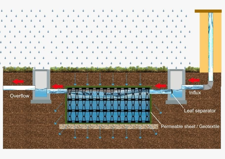 Rucika RainWater System sebagai resapan air hujan