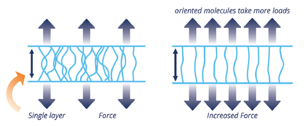 single layer & increase force