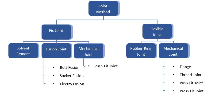 Flexible joint